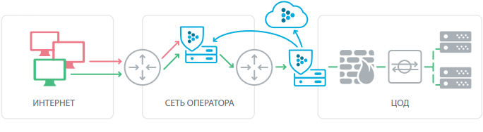 Защита от ddos с использованием решений Cisco